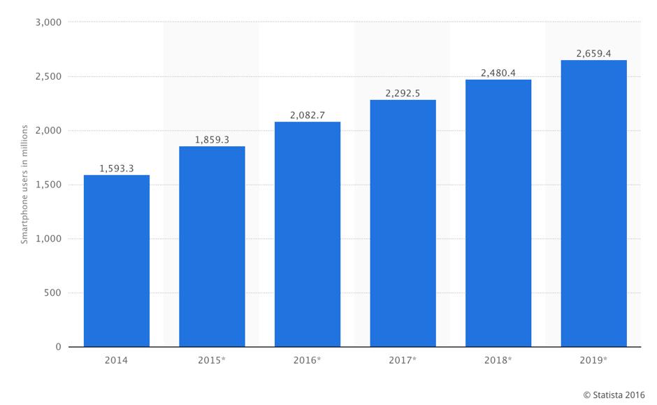 KBR SMart users statistics