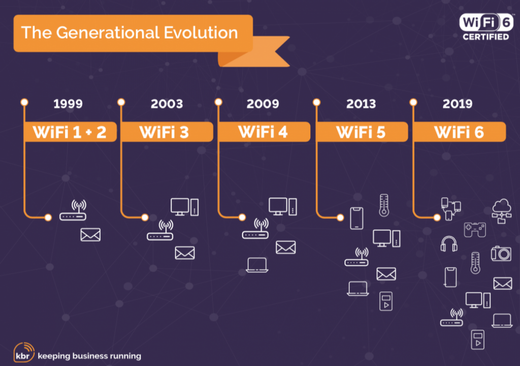 , WiFi 6: The Next Generation of Business WiFi
